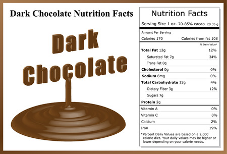 calorie rich food: Dark Chocolate Nutrition Facts