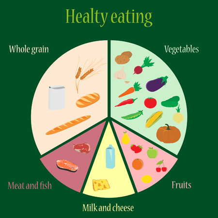 banana bread: raster illustration plan of healthy eating nutrition chart. Fruits vegetables milk and cheese whole grains  meat and fish