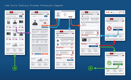 checkout: Internet Web Store Shop Payment Checkout Navigation Map Structure Prototype Framework Diagram Illustration