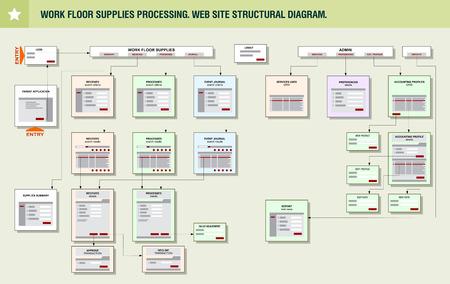 Internet Web Site Structure Navigation Map Prototype Framework Diagram. Website conceptuele mock-up. Stock Illustratie