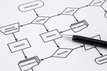 istruzione: Lavoro di ufficio di istruzioni di lavoro procedura di processo con le frecce e parole diagramma di flusso, in bianco e nero tono Archivio Fotografico