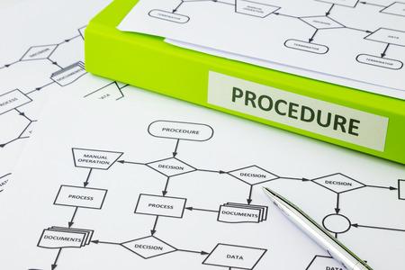 プロセスの手順の文書上のラベル場所決定フロー ・ チャートで単語を指してペン プロシージャ word と緑のバインダー