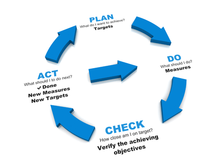 Ciclo de vida PDCA - Plan Do Check Act