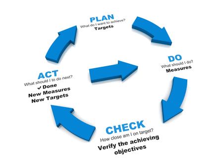 PDCA ライフ サイクル計画法のチェックを行う