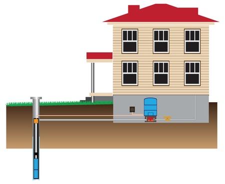 Watersysteem pomphuis uit de put. Vector illustratie. Stock Illustratie