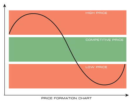 Price formation chart - selection of a competitive price