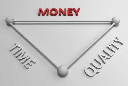 savings goals: Diagram with the balance between time, quality and money