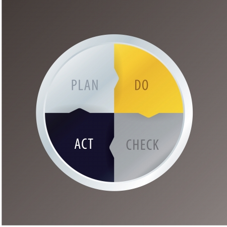 pdca: PDCA cycle in modern design