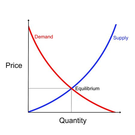 Supply and demand curves diagram showing equilibrium point on white background