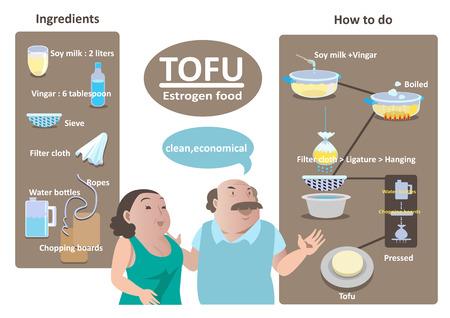 How do manually tofu info graphic illustration.