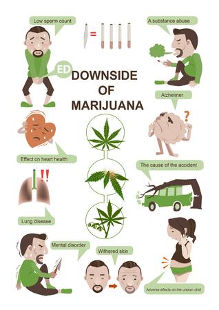 Addictive cannabis marijuana Smoking effect on health. Vector cartoon illustrations. Illustration