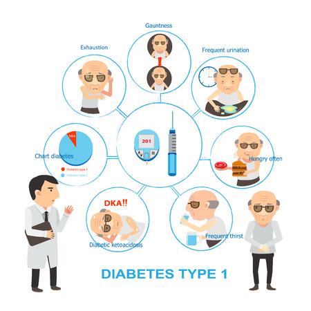 患者は糖尿病 infographics.vector の図について、医師に相談します。