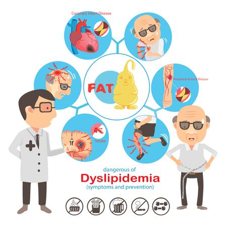 Grafika informacyjna dyslipidemii. Ilustracja wektorowa ikony