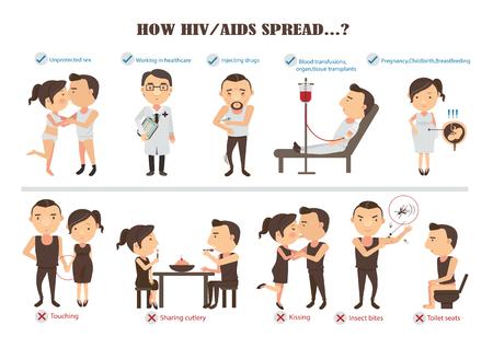 Jak przenosi się wirus HIV i AIDS, grafika informacyjna. Ilustracja wektorowa postać z kreskówki.