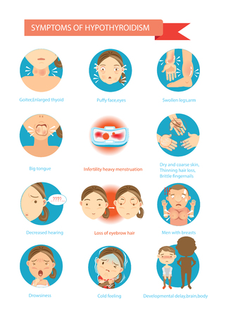 Symptoms of the disease Hypothyroidism illustrations