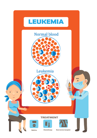 Leukemia Medical tests for patients with leukemia and blood disorders, cancer diagram vector illustration.