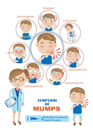 Symptoms of mumps Info Graphics.vector illustration
