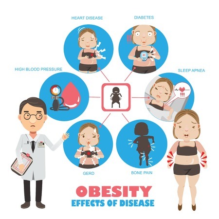 Dangerous diseases that accompany obesity info-graphics, vector illustrations. Vettoriali