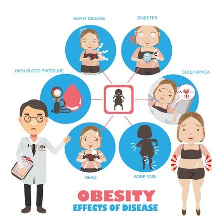 Niebezpieczne choroby towarzyszące otyłości - grafika informacyjna, ilustracje wektorowe.