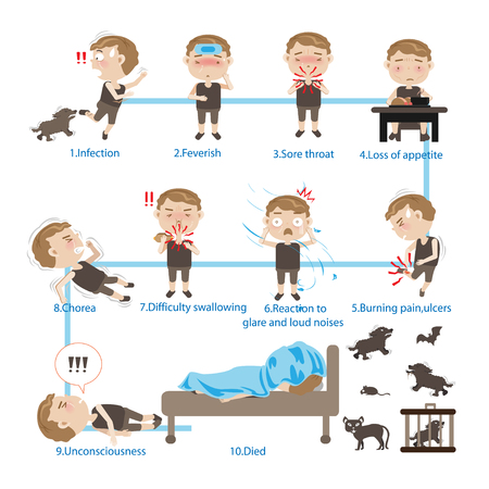 Sick Children rabies,Dangers of Rabies, Cartoon portrait, vector illustration.