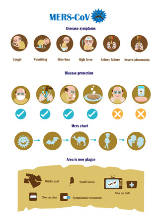 Symptoms and prevention of MERS-CoV Virus infographic, vector illustration.
