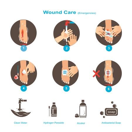 Wundversorgung Erste-Hilfe-Leitfaden Vektorillustrationen. Standard-Bild - 93367159