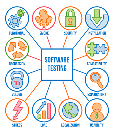 Types of software testing, linear icon set, vector collection