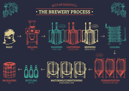 양조장 프로세스의 일러스트와 함께 벡터 맥주 infographics. 작업 요소 라 거 생산의 도면을 꾸몄다