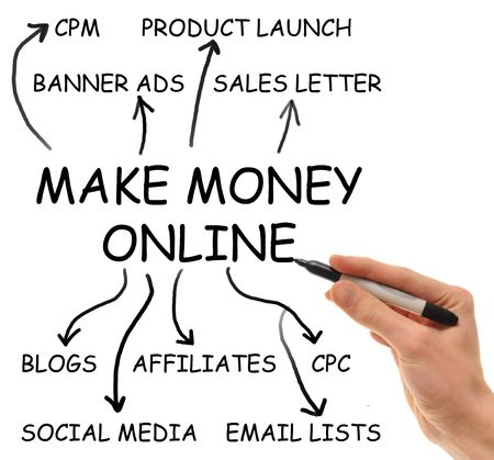 cpc: Hand writes on isolated white background the elements of the extremely popular Make Money Online niche that consumes the internet