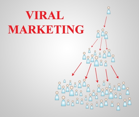 Viral Marketing demonstration graph chart of how powerful web 2.0 can spread through word of mouth advertisng. photo
