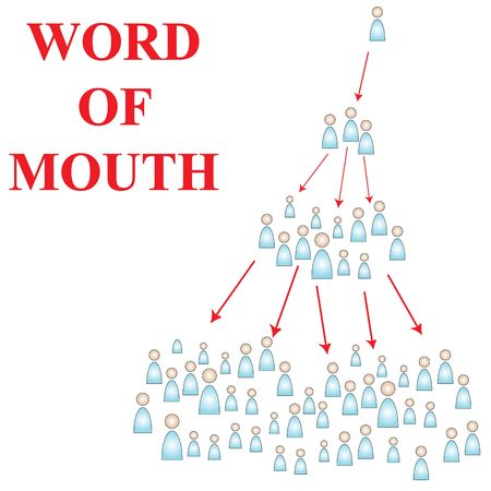 word of mouth: Word of Mouth advertising is the best way to capture new customers without paying for it. It also gets people talking about what your message, generating buzz and publicity. Stock Photo