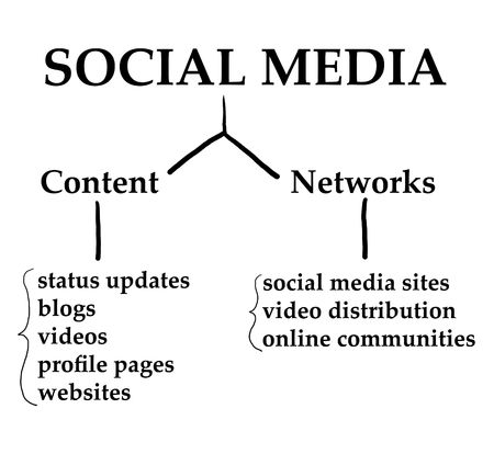 Chart demonstrating how Social Media works on the internet web 2.0 world.