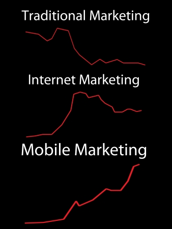 According to future-thinking entrepreneurs, mobile marketing is the next big thing. Open rate and conversions are unbelievably high compared to traditional marketing and even Internet Marketing messages when sent through SMS text messages to your cellphon Stock Photo - 6894210