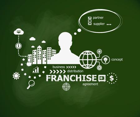 Franchise-concept en de mens. Hand schrijven Franchise met krijt op groene school bord. Typografische poster.