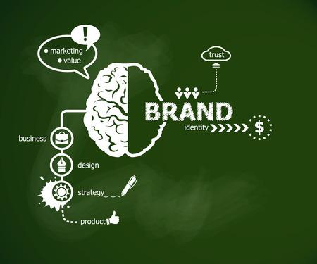 Branding concept en de hersenen. Hand schrijven Branding met krijt op groene school bord