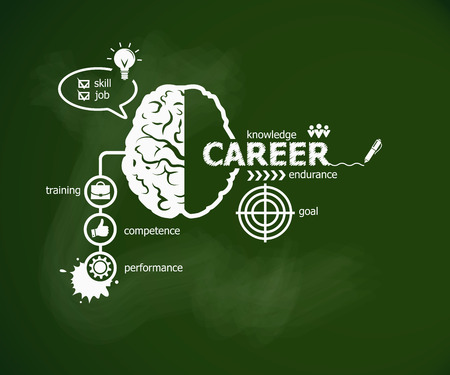Career concept and brain. Hand writing Career with chalk on green school board