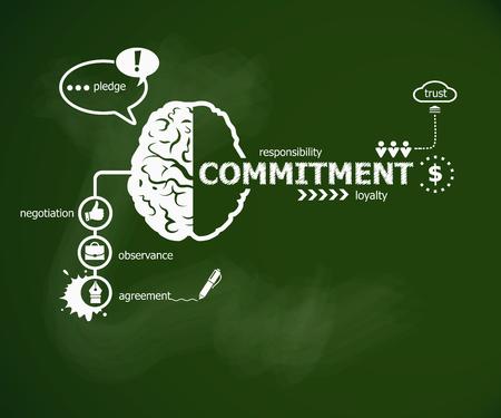 Commitment concept en de hersenen. Hand schrijven Commitment met krijt op groene school bord
