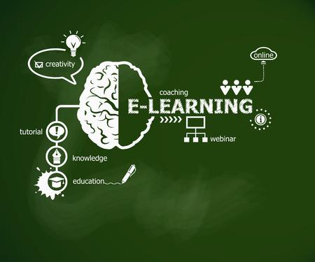 Online e-learning concept en hersenen. Hand schrijven van e-learning met krijt op groene schoolbestuur
