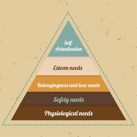 belonging: Infographic - vintage maslow pyramid Illustration