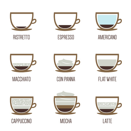 the difference: Coffee types Illustration