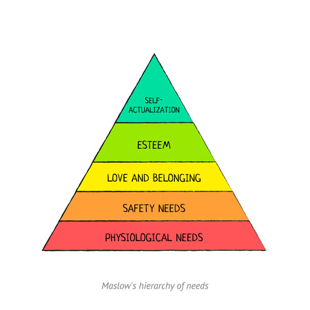Maslows hierarchy Иллюстрация