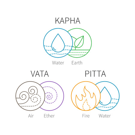 ether: Ayurveda vector elements and doshas. Vata, pitta, kapha doshas with ayruvedic elements icons. Ayurvedic body types. Template for ayurvedic infographic and web site, doshas symbols for banners