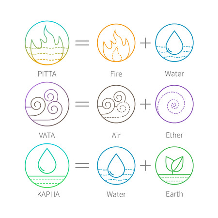 Ayurveda vector illustration with flat thin icons isolated on white. Ayurveda equation vector illustration. Doshas vata, pitta, kapha. Ayurvedic body types. Vectores