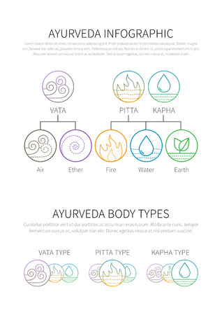ether: Ayurveda vector illustration doshas vata, pitta, kapha thin linear icons. Ayurvedic body types infographic template.