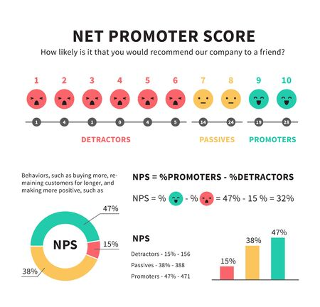 Net promoter score nps marketing infographic with promoters passives and detractors smiley face icons graphics and charts vector illustration isolated on white 일러스트