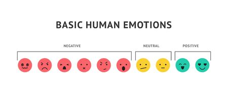 Emotion faces, ranking scale smiles vector illustration. Positive, negative and neutral human expressions. Bad and good review rating, user satisfaction. Happy, angry and sad emoticons