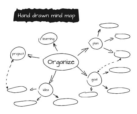 Hand drawn mind map, flow chart with space
