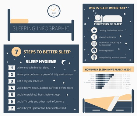 Sleep infographic. Importance of sleep, functions. Length of sleep, duration. Sleep hygiene, 7 steps. Flat vector illustration