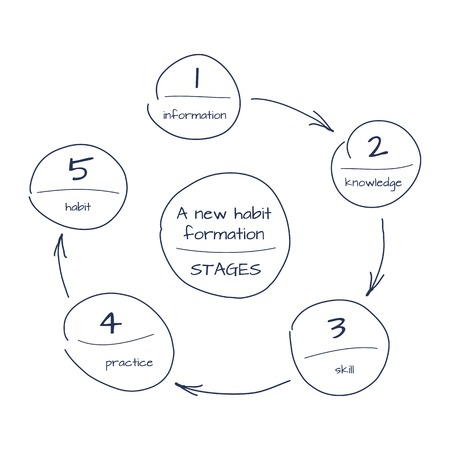 Hand drawn sketch of process step by step diagram of new habit foundation. Vector schema with circles and arrows. Illustration
