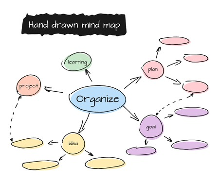 Hand drawn mind map, flow chart with space for your text. Isolated vector illustration on white background Çizim
